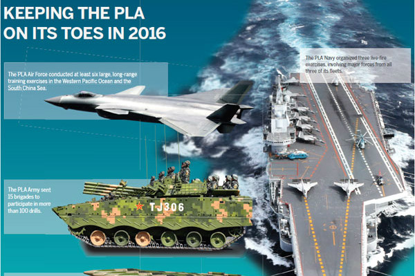 PLA restructures to meet new challenges